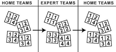 Model Pembelajaran Jigsaw (Model Tim Ahli)
