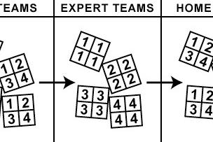 Pembahasan Terlengkap tentang Model Pembelajaran Jigsaw (Model Tim Ahli)