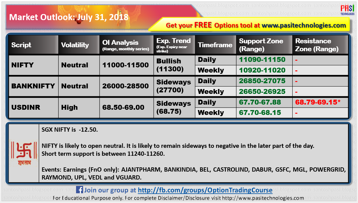 Indian Market Outlook July 31 2018