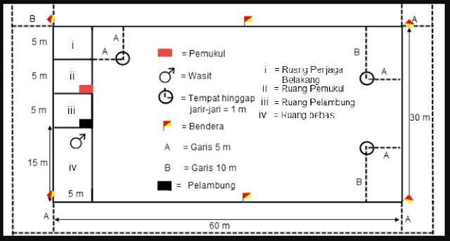 Gambar lapangan bola kasti