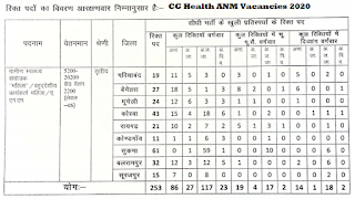 CG Health ANM Recruitment 2020 Online form