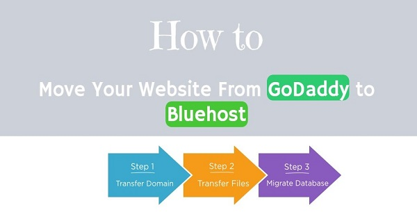 Website Transfer GoDaddy to Bluehost