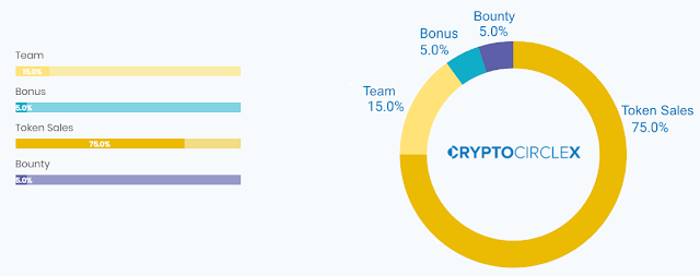 Crypto Circle X ICO