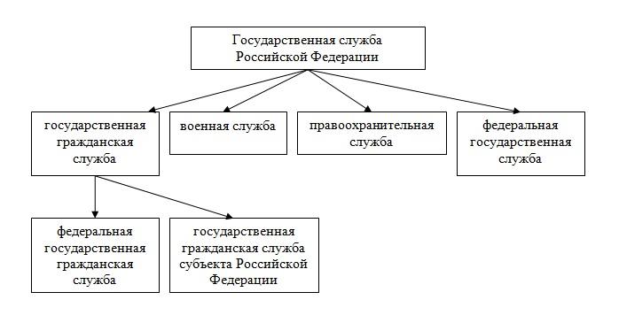 Коллективное Руководство.Методы Разделения Властей