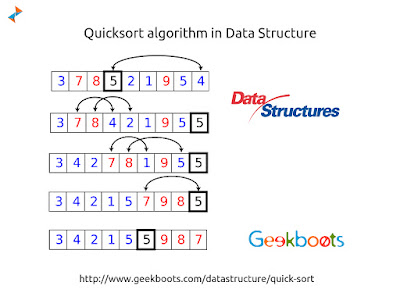 https://www.geekboots.com/datastructure/quick-sort