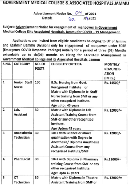 Jammu GMC Junior Staff Nurse Recruitment 2021 Apply Offline