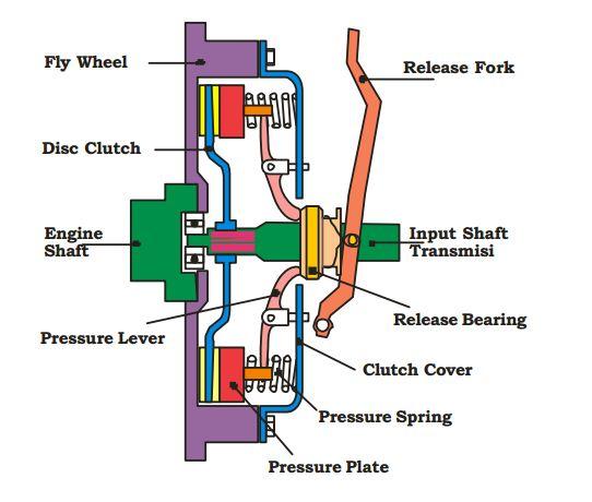 Jenis Jenis Kopling Clutch Yang Ada Pada Kendaraan Mobil Dan Motor Lks Otomotif