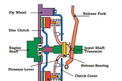 Jenis - Jenis Kopling ( Clutch ) Yang Ada Pada Kendaraan ( Mobil Dan Motor )