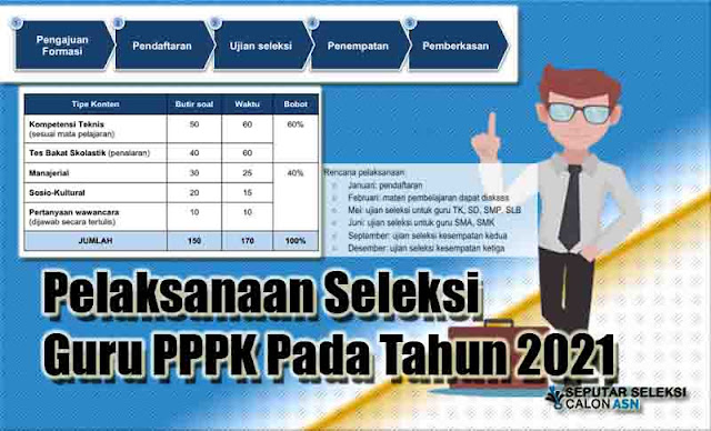 Pelaksanaan Seleksi Guru PPPK Pada Tahun 2021
