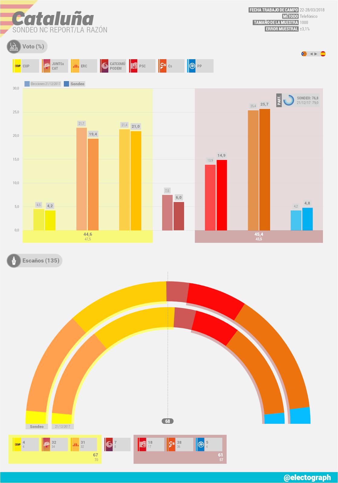 Encuestas para Cataluña - Página 2 CATALU%25C3%2591A_Encuesta_NC_Report_Marzo_2018