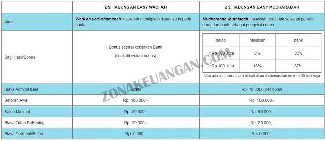 Biaya Admin Tabungan Easy Bank Syariah Indonesia
