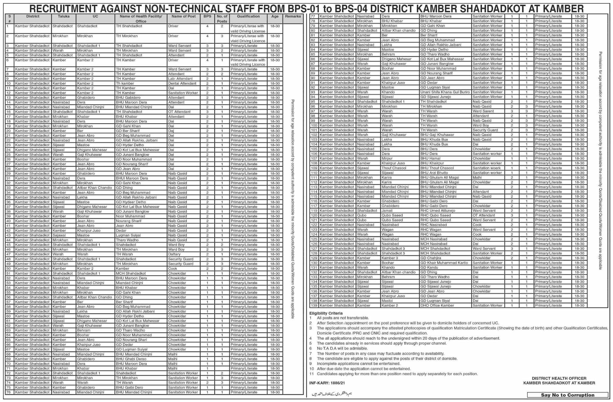 District Health Office Kamber Shahdadkot Jobs 2021  170 Posts