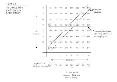 Metode Diagonal