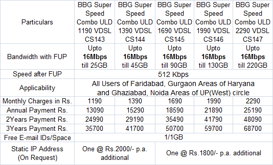 BSNL Super Speed Combo Broadband Plans Tariff