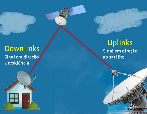 transmissão de sinal por satélite; uplink e downlinks