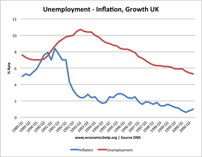 Inflation and the economy essay