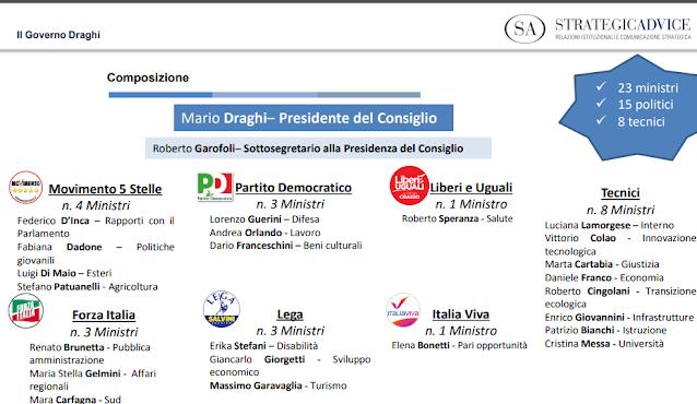 Nuovo Governo: qui in PDF la lista completa dei 23 Ministri e i curriculum
