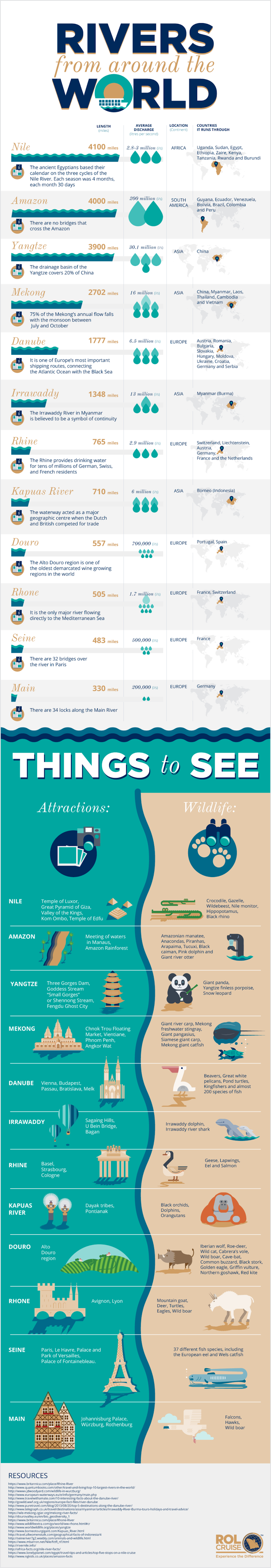 Rivers from Around the World #infographic