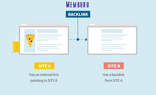 Berburu Backlink  dan Peran Terhadap Website