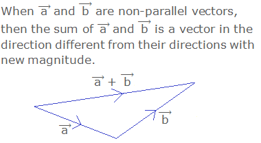 """When ( """"a""""  ) ⃗ and ( """"b""""  ) ⃗ are non-parallel vectors, then the sum of ( """"a""""  ) ⃗ and ( """"b""""  ) ⃗ is a vector in the direction different from their directions with new magnitude."""