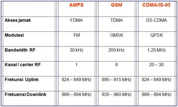 Pilih Android GSM atau CDMA | Tips Droid - info | tutorial ...