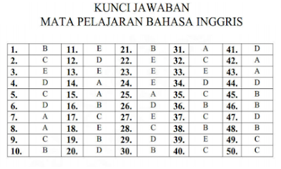 Kumpulan Kunci Jawaban Latihan Soal Ujian Nasional SMA/MA Program IPA Semua Pelajaran