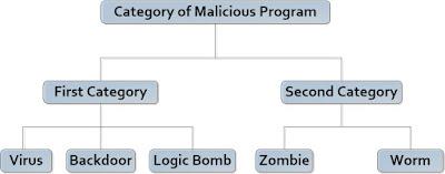 Malware Program in Hindi