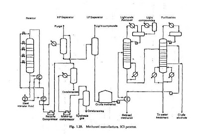 Process flow sheets: Methanol synthesis flowsheet
