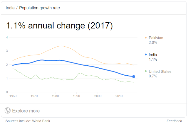 Rate of Population Growth in India