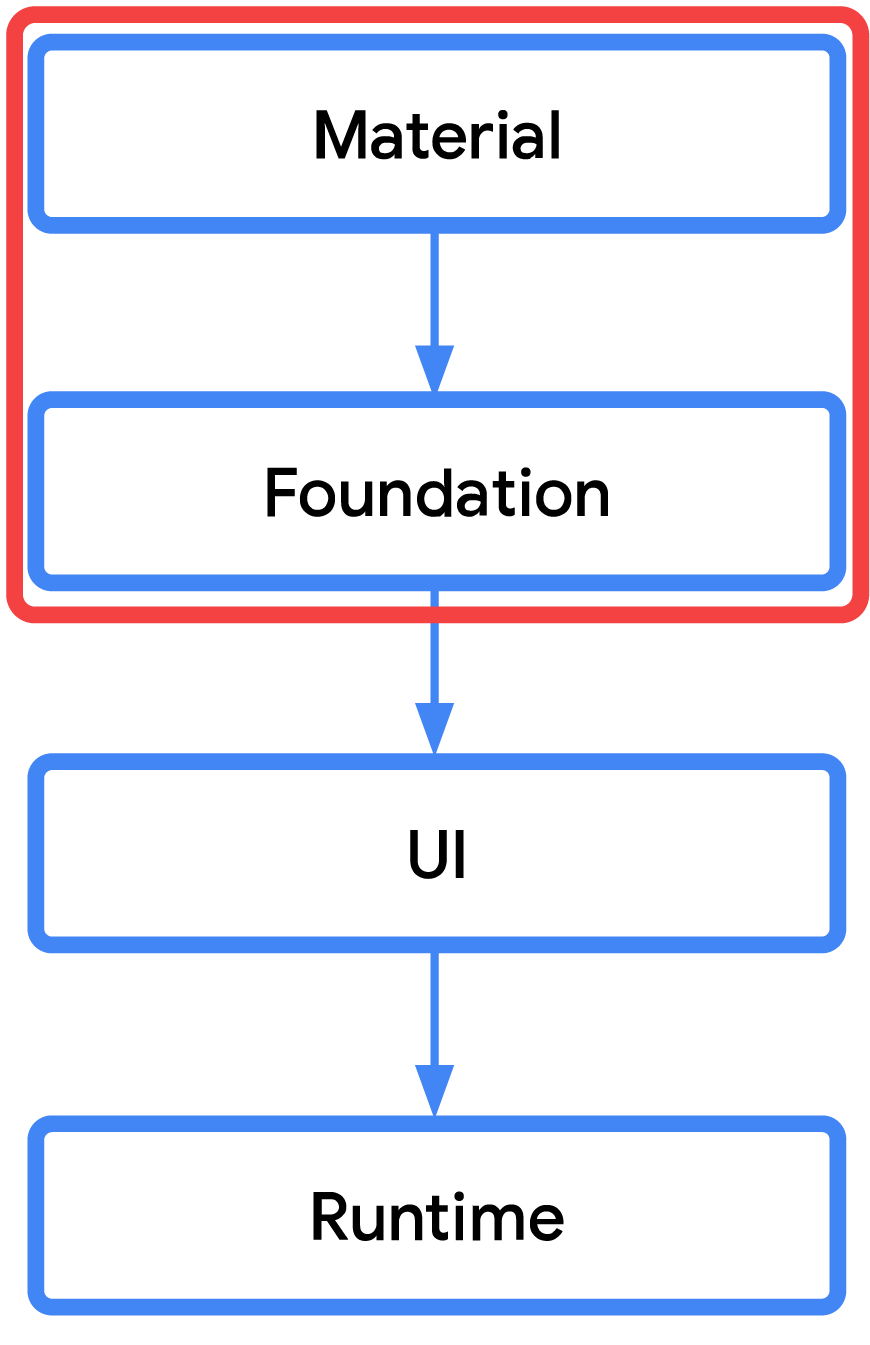 Flow chart showing the top two boxes circled in red. Boxes order reads: Material, Foundation, UI, Runtime