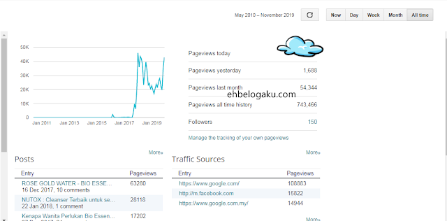 pageview di blog, PV blog bulanan, pageview bulanan 700 ribu