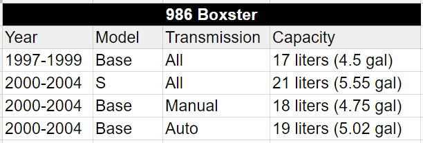 Coolant capacities for the Boxster 986