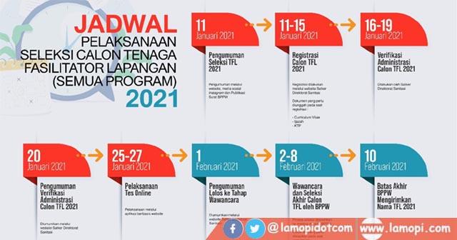Rekrutmen Tenaga Fasilitator Lapangan Direktorat Sanitasi TA 2021