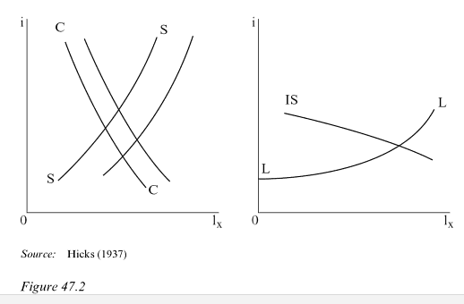 Understanding Society More On Figures And Diagrams In Economics