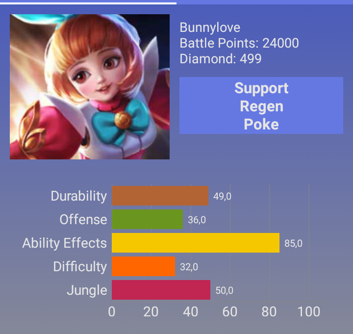 Angela Mobile Legend