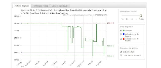 Graficas precios amazon