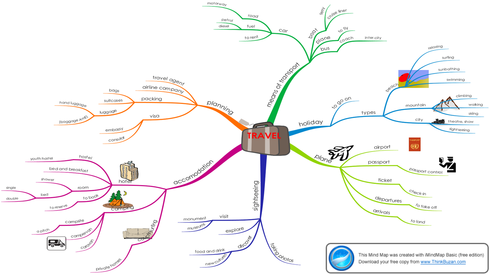 New England Travel Mindmap