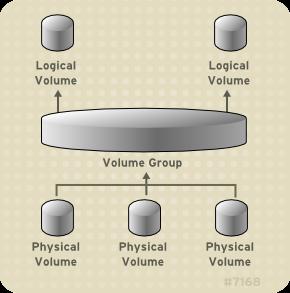 Como criar um agrupamento de disco com LVM no GNU/Linux!