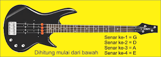 gambar gitar 4 senar elektrik