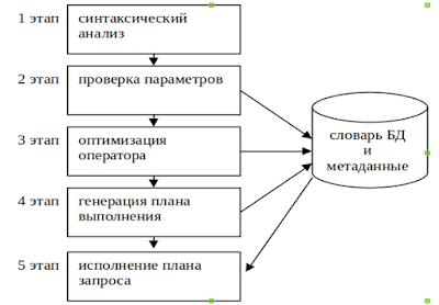 adasdasdas - Язык структурированных запросов SQL