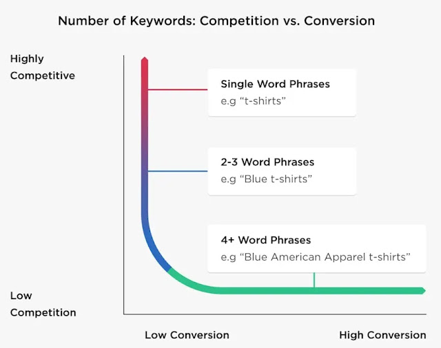 Keyword conversion rate based on word count