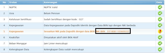 Cara Mengatasi NIK dalam Info GTK tidak Valid Dengan Data BKN
