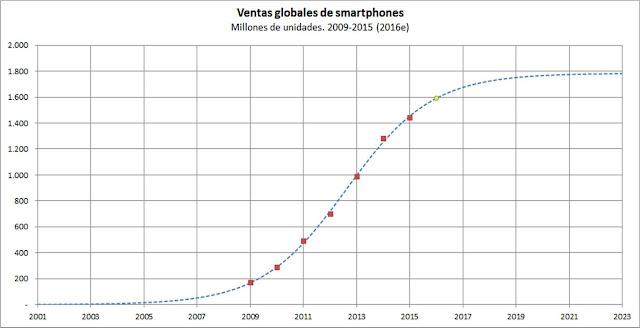 Ventas globales de smartphones