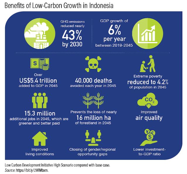 Keuntungan Emisi Karbon yang Rendah
