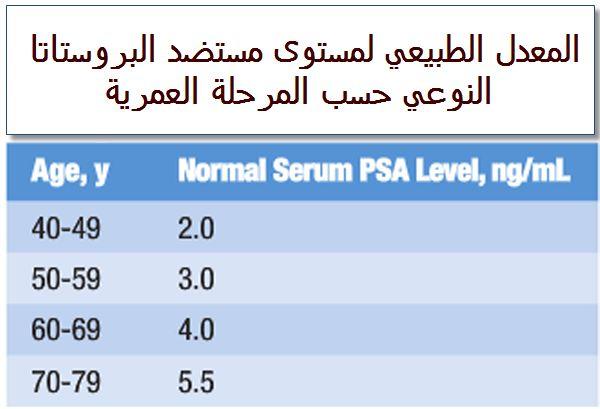 تحليل-PSA-المعدل-الطبيعي