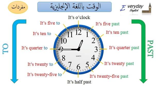 الوقت بالانجليزي