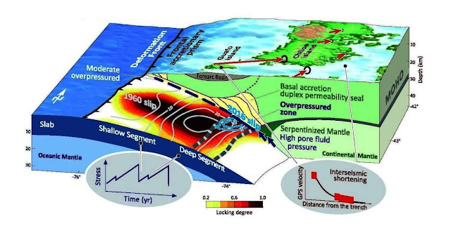 Water Pressure a Critical Factor for Mega-earthquakes
