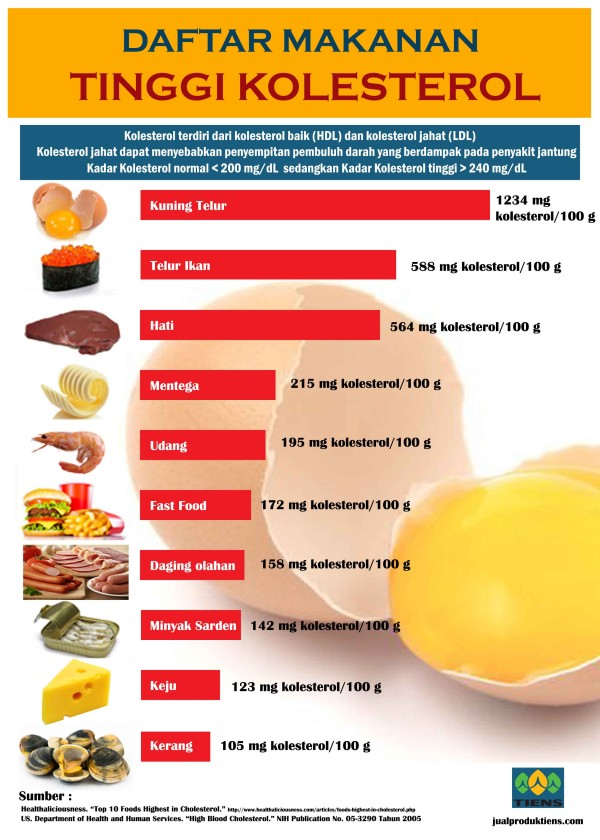 35 Makanan Penurun Trigliserida Tinggi Paling Baik