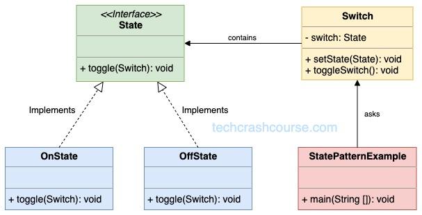 State Design Pattern UML Diagram