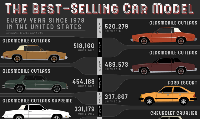 The Best-Selling Car Model Every Year Since 1978 in the United States